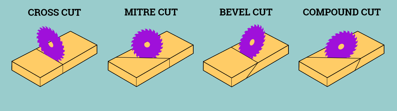 compound mitre (miter) saw and the different types of cut, angles and direction. Verum Verdicts UK